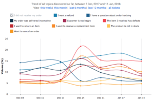 AI reporting graph   Cx Moments vs Zendesk Explore