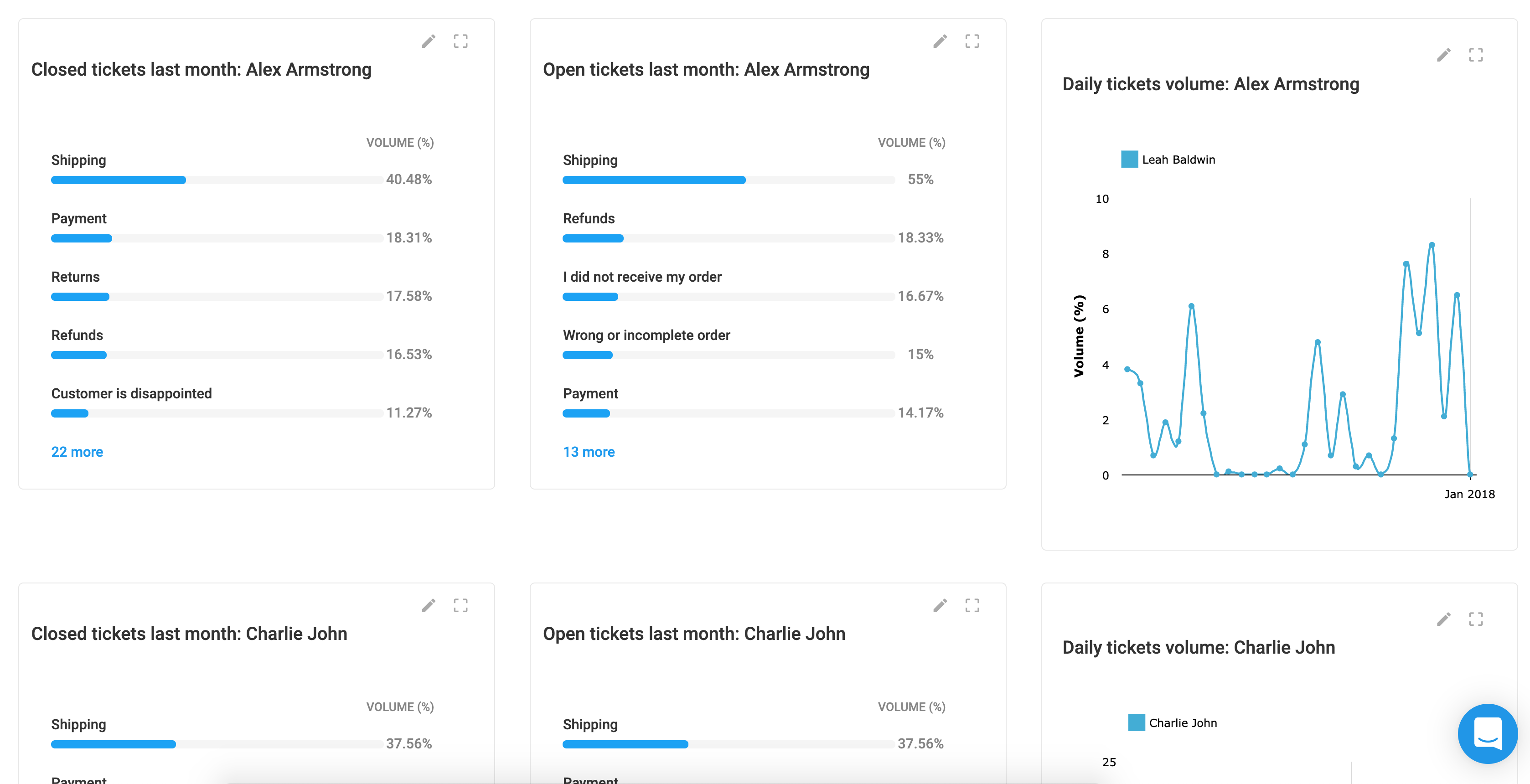 Cx Moments | Track agents using our intelligent dashboards