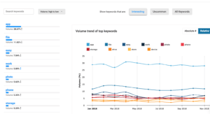Cx Moments   Trend topics using our intelligent dashboards