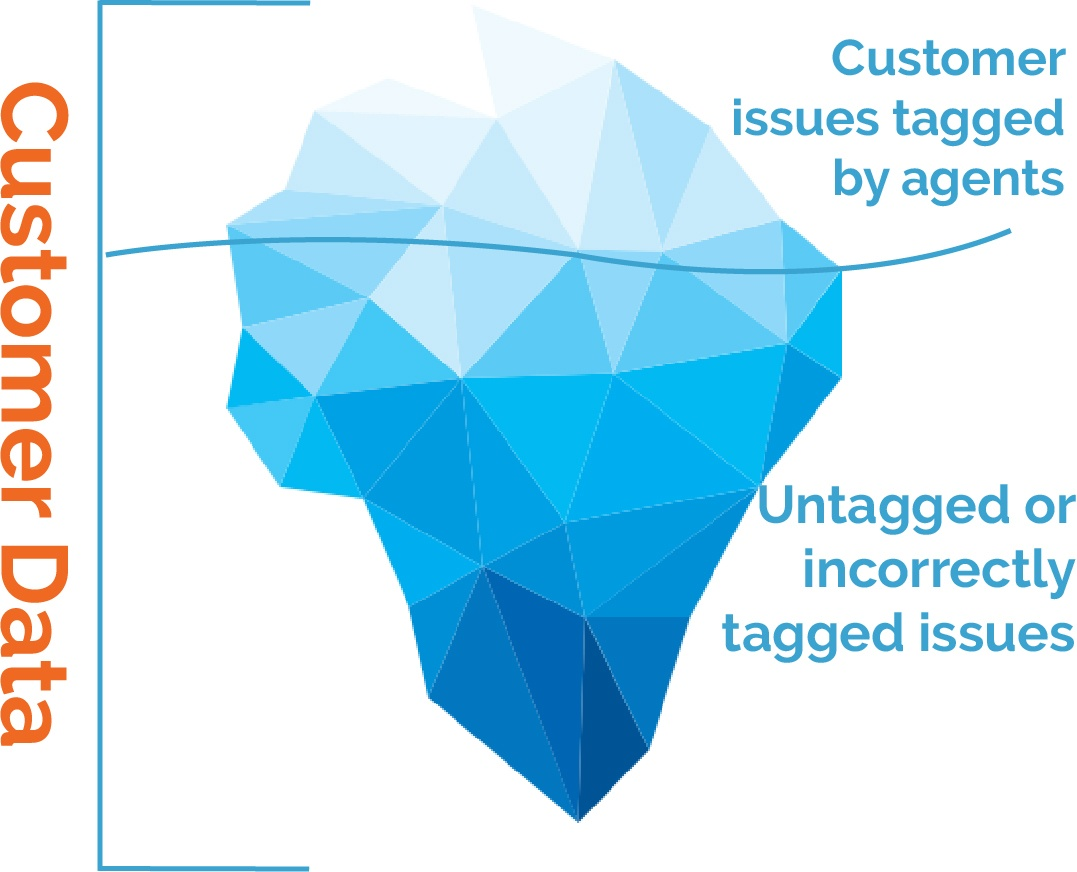 Cx Moments detects the issues left untagged by agents for e-commerce businesses