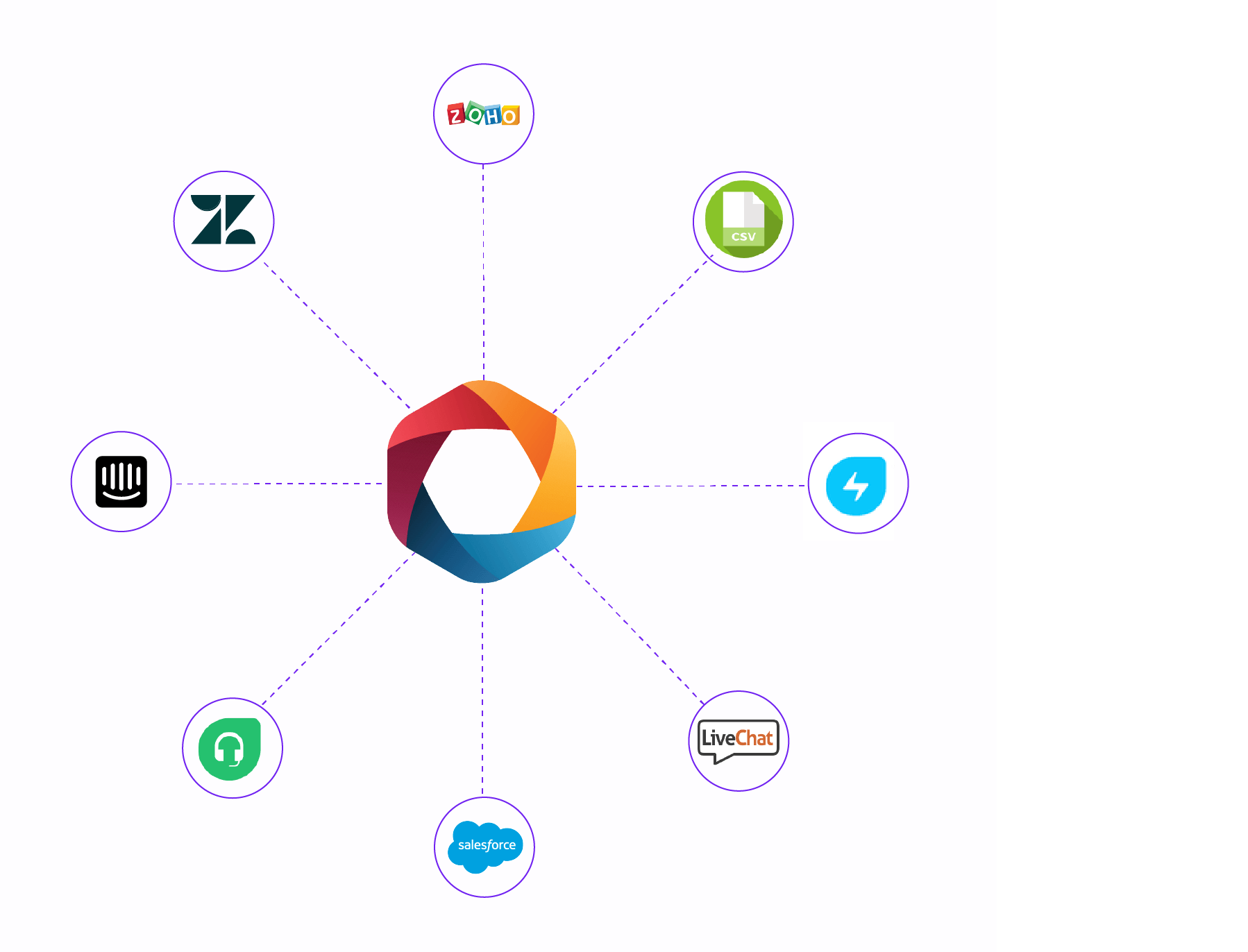 Cx Moments offers a Customer support analytics integration for Zendesk, Freshdesk, Intercom, Salesforce, Livechat and more so you can build customer centric insights