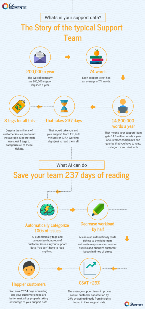 Save support team 237 days of reading