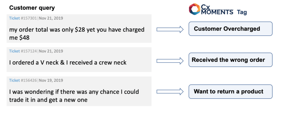 Using BERT and Tensorflow to categorise customer support queries with up to 96% accuracy.
